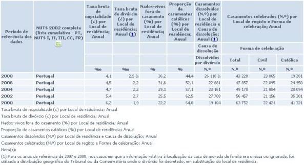 INE Estatística Casamentos Família