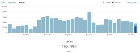 Estatísticas Destaques do dia 2008-2012