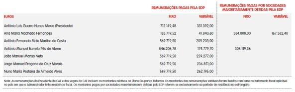 EDP 2011 Remuneração dos membros do Conselho de Administração Executivo