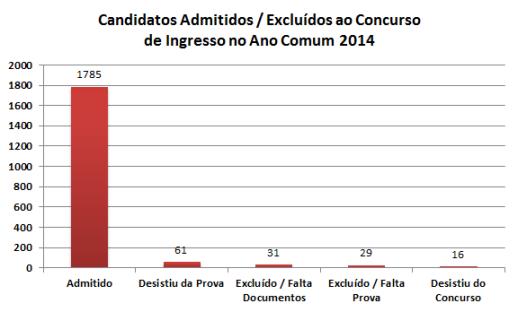 ACSS Lista definitiva de candidatos ano comum 2014 gráfico