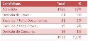 ACSS Lista definitiva de candidatos ano comum 2014 tabela